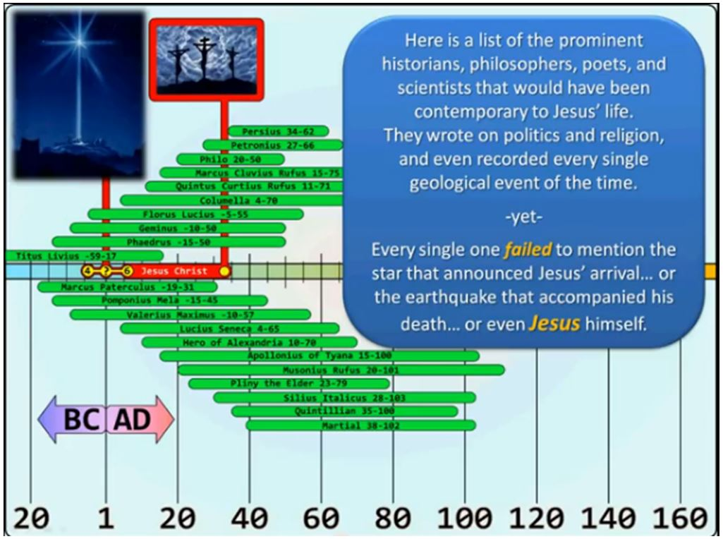 No Evidence For Jesus Outside Bible 171 The Church Of Truth