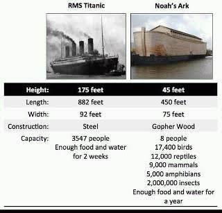 Ark Vs Titanic Dimensions